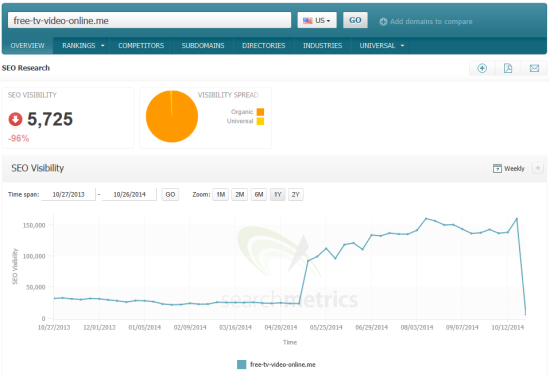 Example Pirate Update loser free-tv-video-online_me Searchmetrics