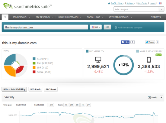 Mobile SEO Visibility Research Overview