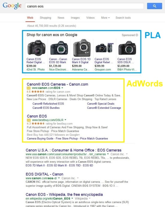 Google Shopping (PLA) vs. AdWords