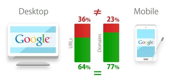 Difference Mobile vs Desktop