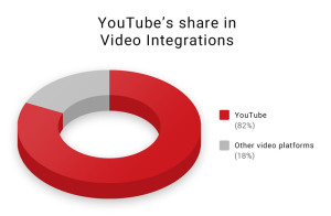Video Integrations: YouTube-Share