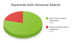 Keyword-Share with Universal-Search-Integrations