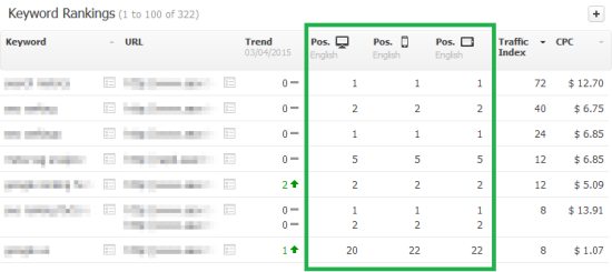 Organic Keyword Rankings per Device - Searchmetrics Suite Projet Area