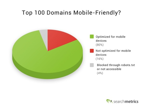 Searchmetrics Analysis: Mobile Friendliness of Top 100 US Domains