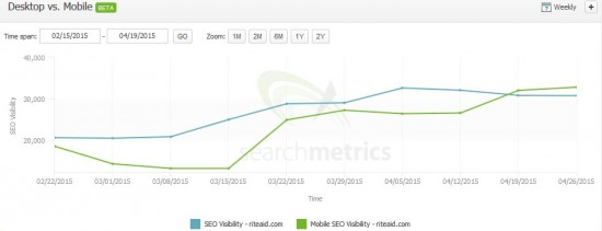 Historical Desktop vs Mobile Visibility - Searchmetrics Suite