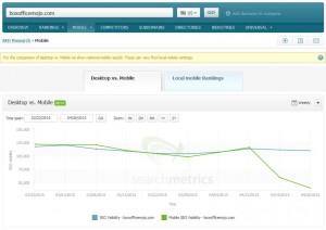 Searchmetrics Suite - Mobile Visibility: boxofficemojo.com