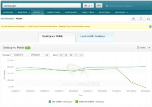 Searchmetrics Suite - Mobile Visibility: census.gov
