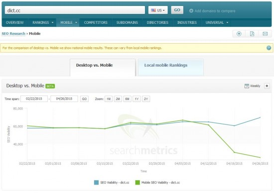 Searchmetrics Suite - Mobile Visibility: dict.cc