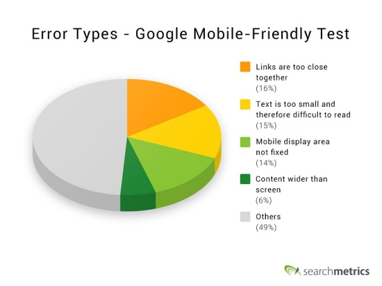 Error types in Google's Mobile-friendly test