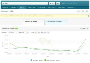 Searchmetrics Suite - Mobile Visibility: gq.com
