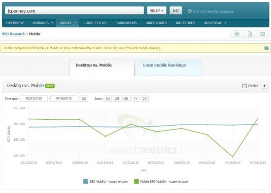 Searchmetrics Suite - Mobile Visibility: jcpenney.com