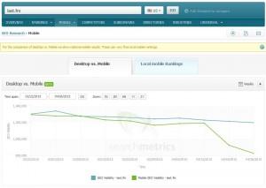 Searchmetrics Suite - Mobile Visibility: last.fm