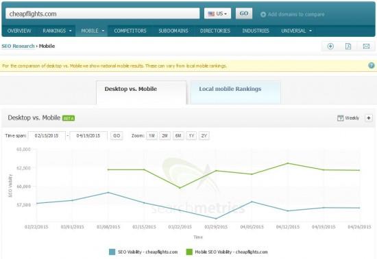 Mobile vs Desktop Visibility: cheapflights.com