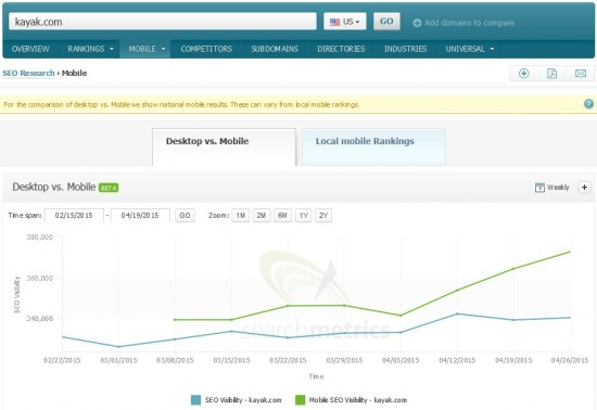 Mobile vs Desktop Visibility: kayak.com