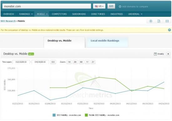 Mobile vs Desktop Visibility: monster.com
