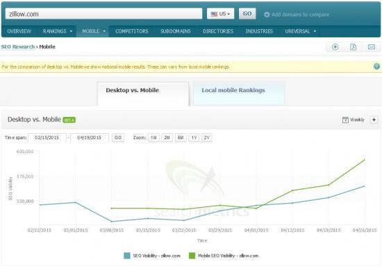 Mobile vs Desktop Visibility: zillow.com