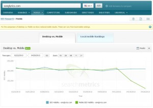 Searchmetrics Suite - Mobile Visibility: songlyrics.com