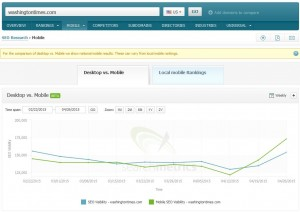 Searchmetrics Suite - Mobile Visibility: washingtontimes.com