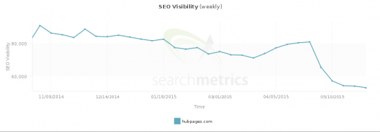(SEO Visibility of hubpages.com)