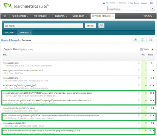 Searchmetrics Keyword Research: US Open