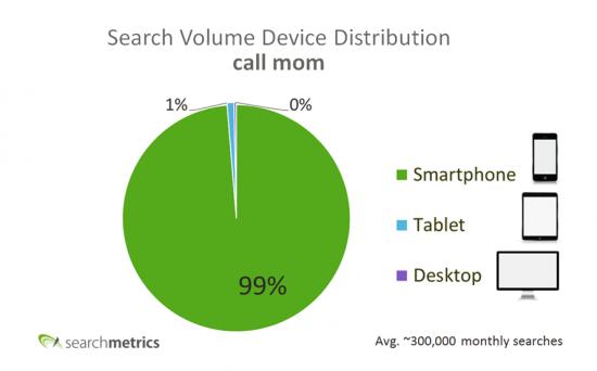 Call mom Search Spread