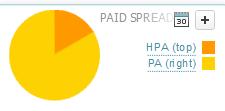 Searchmetrics Suite - Paid Spread - amazon.com