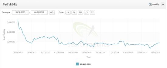 Searchmetrics Suite - Paid Visibility - amazon.com