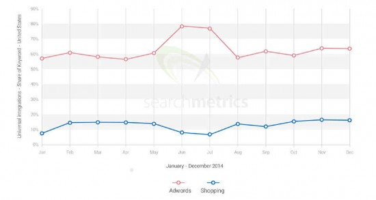 AdWords & Google Shopping: Keyword Share of integrations