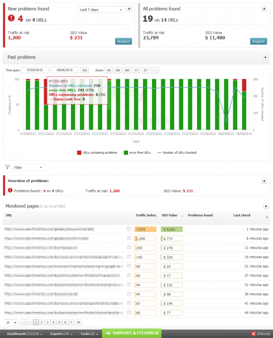Searchmetrics Visibility Guard - Overview