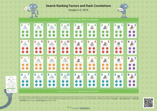 Infographic Searchmetrics Ranking Factors 2015 - Card Deck