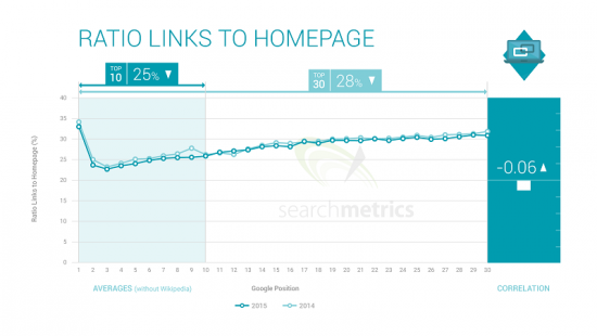 Backlinks: Links to homepage - Searchmetrics Ranking Factors 2015