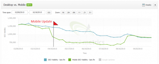 last.fm: Desktop vs Mobile Visibility, Searchmetrics Suite