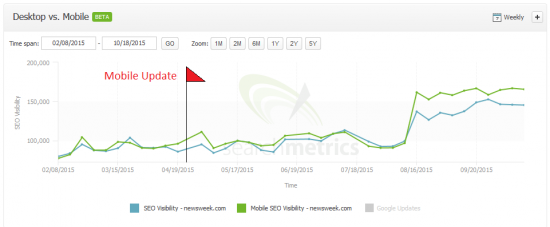 newswek.com: Desktop vs Mobile Visibility, Searchmetrics Suite