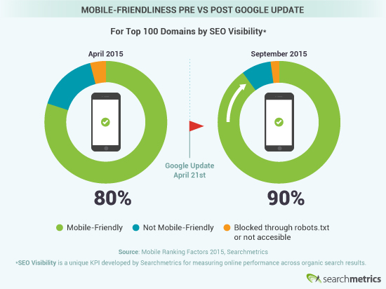 Mobile-friendliness Pre Vs Post Mobilegeddon