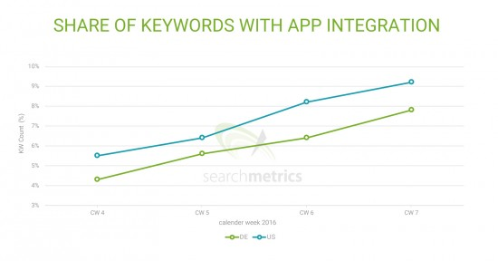 Increasing Proportion of App Pack Integration