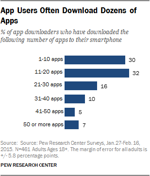 app-user-download-research-pew