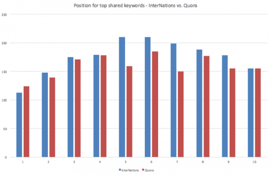 position-top-shared-keywords-internations-vs-quora