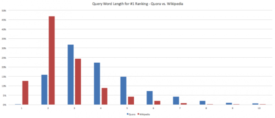 query-word-length-for-#1-ranking-quora-vs-wikipedia