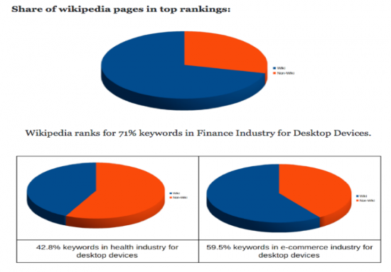 share-of-wikipedia-pages-in-top-rankings-pie-chart