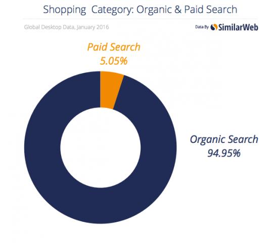 similarweb-paid-vs-organic-search-traffic