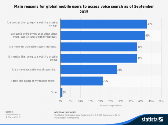 statista-leading-global-mobile-voice-search-usage-reasons-2015