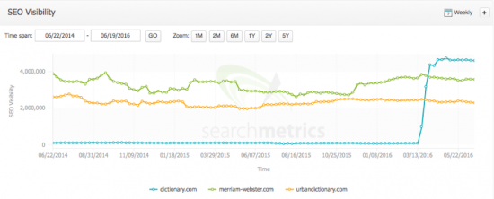 seo-visibility_dictionary.com_vs-competitors