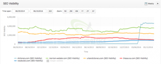 seo-visibility_dictionary.com_vs-competitors_2014-2016