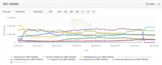 seo-visibility_dictionary.com_vs-competitors_january2014-june2016