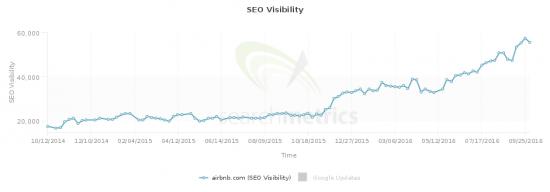 Airbnb SEO visibility: widget widgets