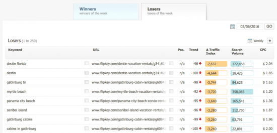 FlipKey wicked widgets: winners and losers