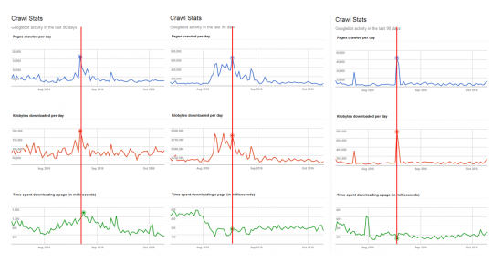 Google Bot Crawling Stats
