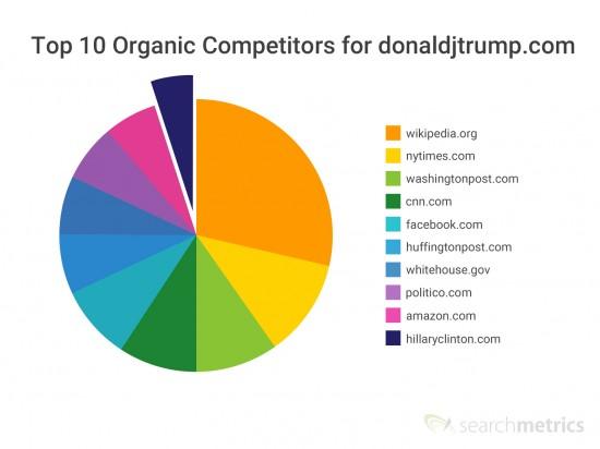 Organic Competitors donaldjtrump.com