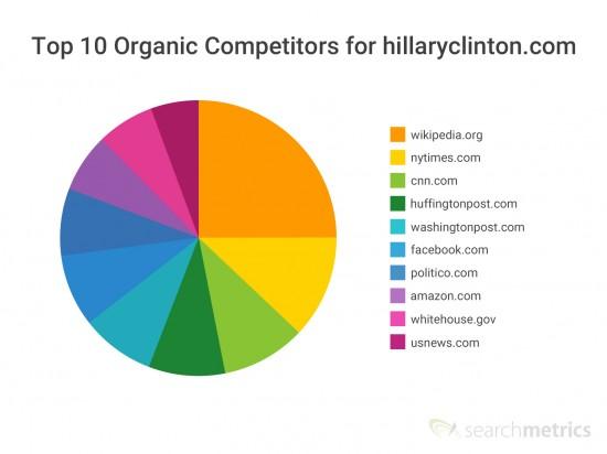 Organic Competitors hillaryclinton.com