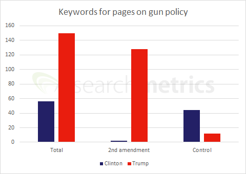 Gun Keywords Trump Clinton